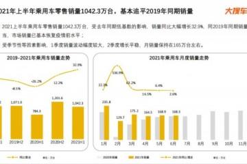 大搜车智云发布半年报告:比亚迪继续加强产品竞争力,汉EV成MODEL 3强劲对手